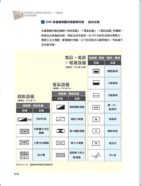 (本圖摘自一讀就通金榜必勝寶典 工法上62頁).png