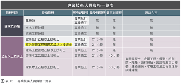 3 p54表15 專業技術人員資格一覽表.png