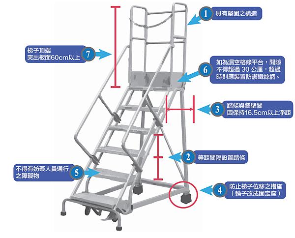 8 p178圖56 固定梯相關規定輔助記憶圖.png