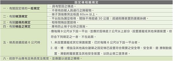 9 p179表18 固定梯相關規定.png