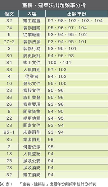 「室裝、建築法」出題年份與頻率統計分析表.png