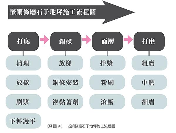 簡化的流程表.png
