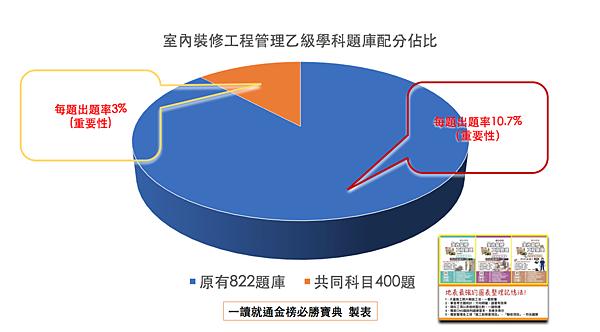 裝修工程管理乙級技術士考試  學科題庫重要性佔比.png