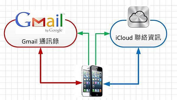 gmail-icloud-contact-09