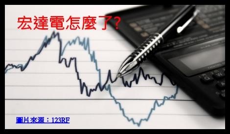 宏達電股價