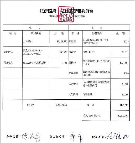 12月財務收支表