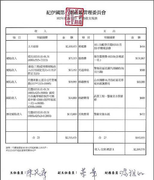 1月財務收支表