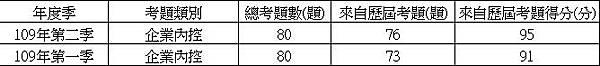 Chart109-2