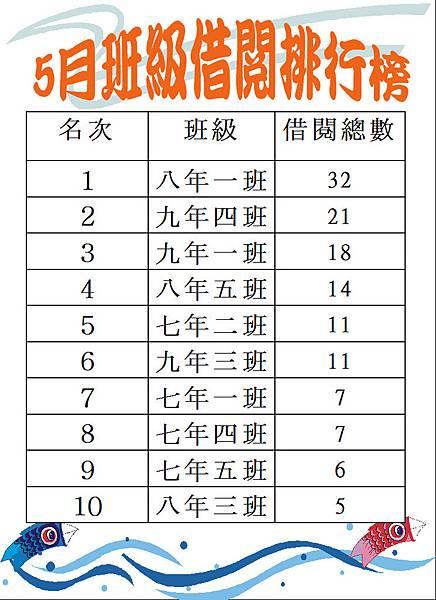 105-5班級借閱排行榜