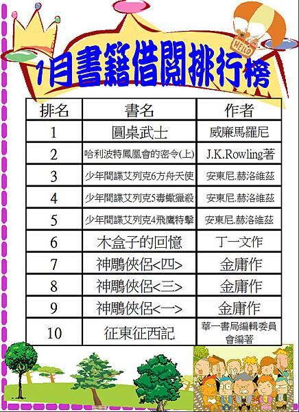 106-1書籍借閱排行榜.JPG