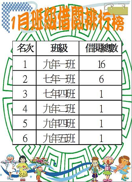 106-1班級借閱排行榜.JPG