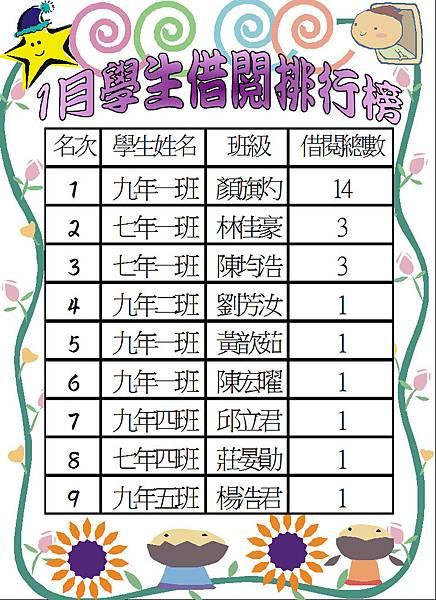 106-1學生借閱排行榜.JPG
