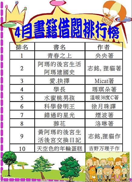 106-4書籍借閱排行榜.JPG