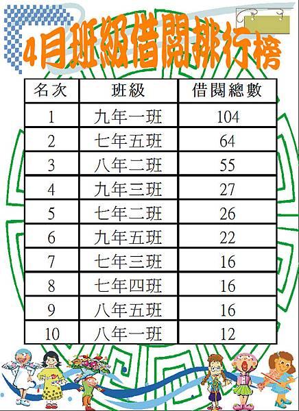 106-4班級借閱排行榜.JPG