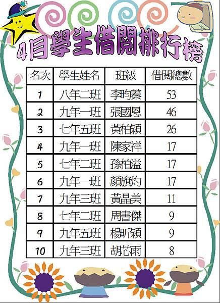 106-4學生借閱排行榜.JPG