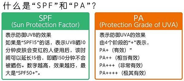 SPF&PA
