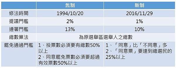 台灣罷免制度.JPG