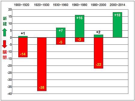 蒸餾廠數量統計圖.jpg