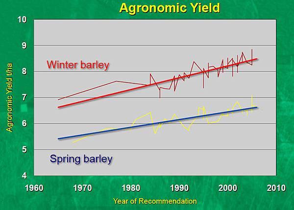 春季和冬季大麥的產能.jpg