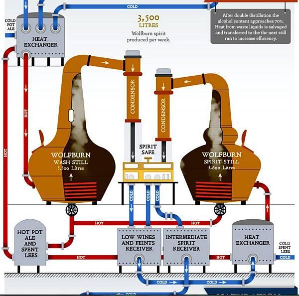 蒸餾.jpg