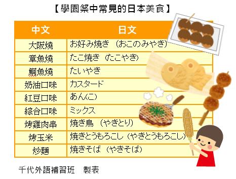 學園祭常見日本美食