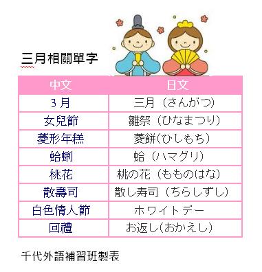 三月日文單字片語