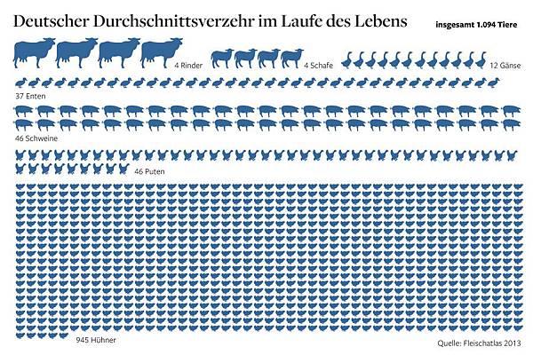 2013DWO-Fleischatlas-Tiere.jpg
