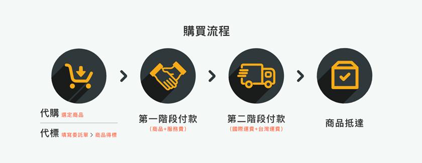 日本代購網站「跨買」10.png