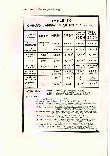 China's Nuclear Weapon Strategy- 3.Strategic Nuclear Dotrine and Force 14.jpg