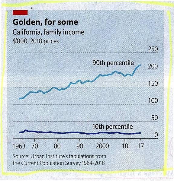 20181027 Poverty in Calafornia- chart.jpg