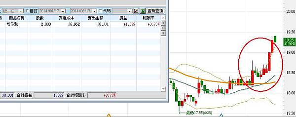 0617sell3028