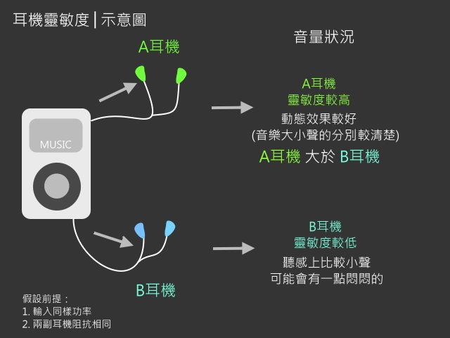 耳機靈敏度(Chord耳機)