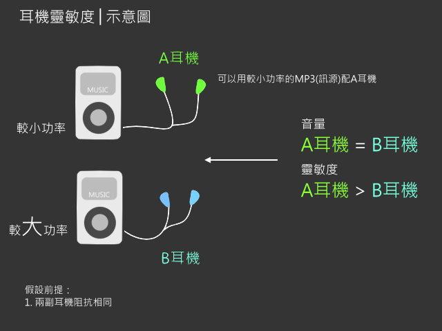 靈敏度不同需要的訊源功率也不同(Chord耳機)