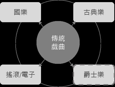 大演歌_爵士部