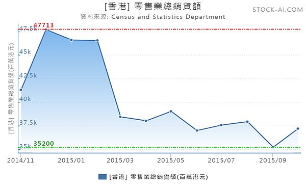 香港零售總額.png
