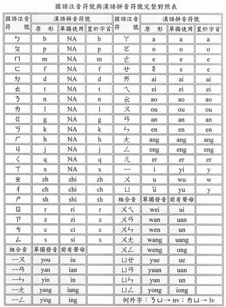 IMG_注音與漢語拼音對照表1.jpg