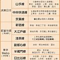 東京交通表格整理.png