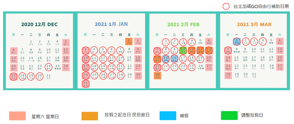 台北旅遊補助