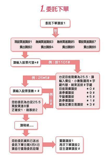 語音下單圖3
