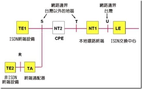 ISDN架構