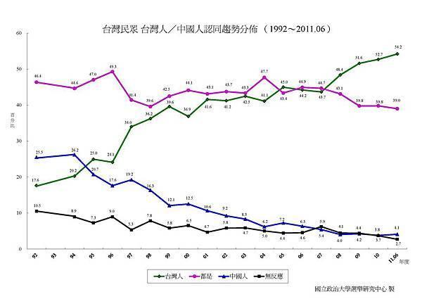 台灣人中國人認同趨勢分佈.jpg