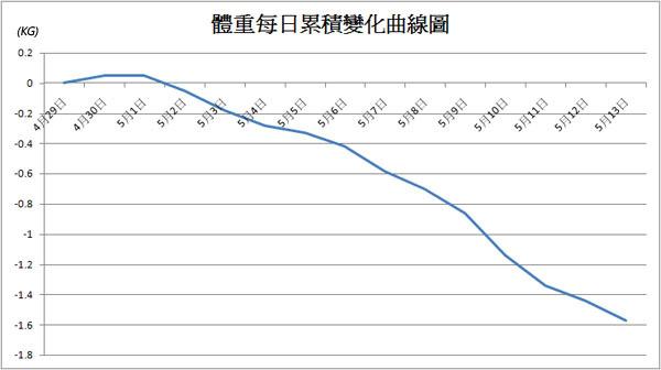 35.體重每日變化曲線圖