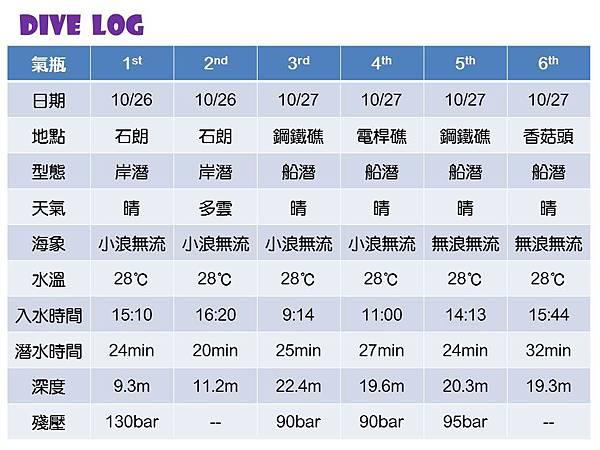 潛水log