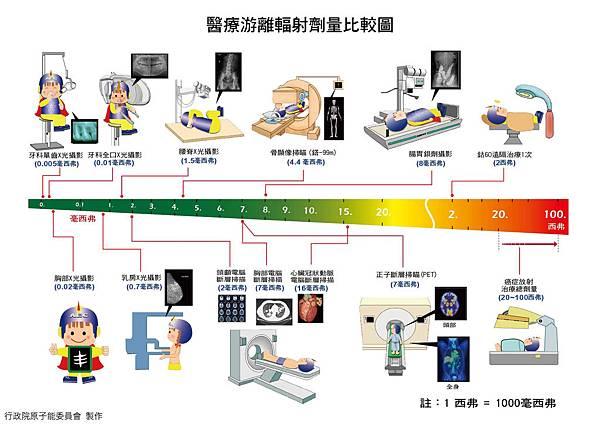 醫療游離輻射劑量比較圖