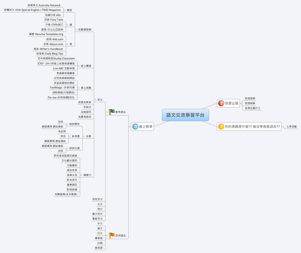 語言學習交流平台圖片