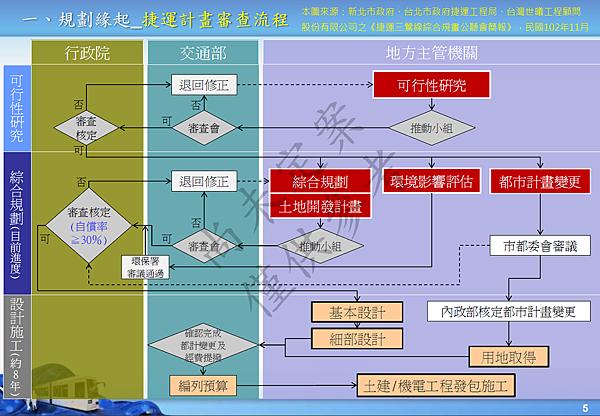捷運計畫審查流程
