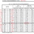 台中藍線站間通過旅次預測(尖峰/全日)