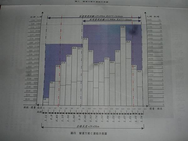 台北捷運綠線列車需求估算