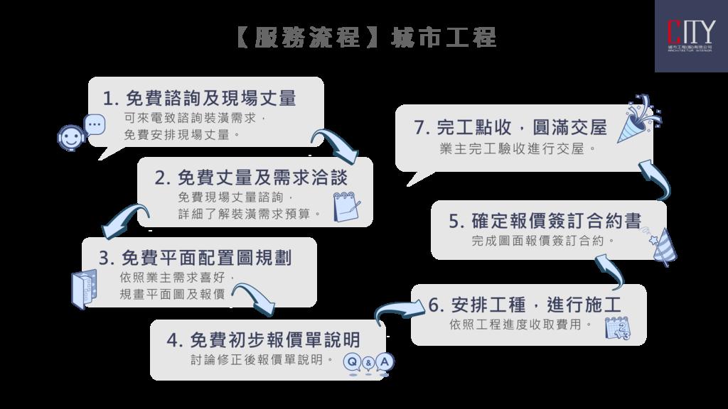 城市工程_室內裝潢_裝潢統包-流程說明.png