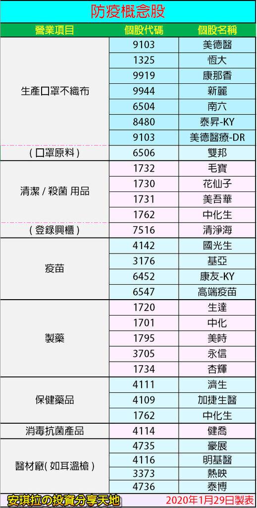 防疫概念股(2020年1月29日製表).jpg